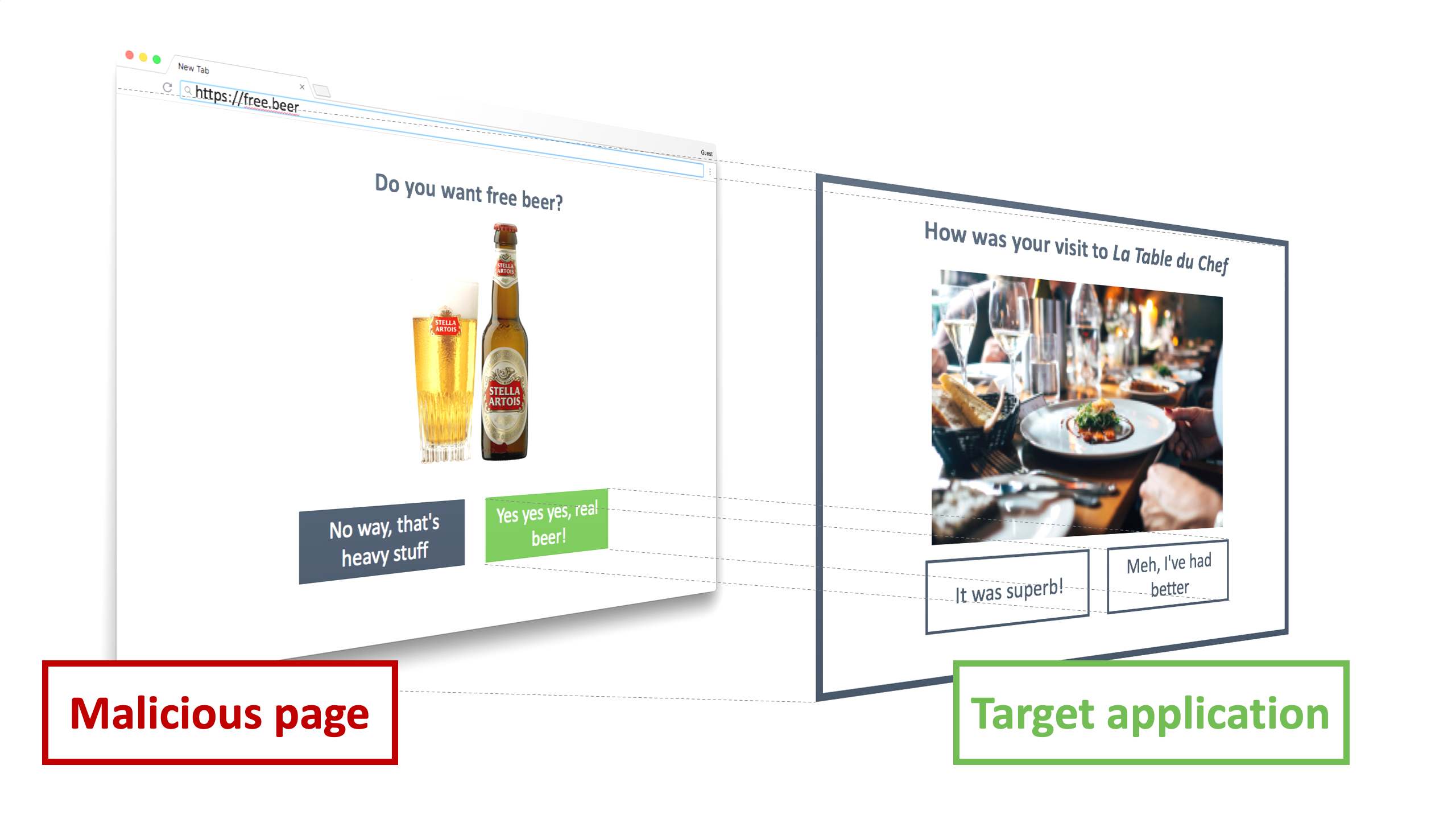 The malicious page offers free beer to the user. What the user does not know is that the attacker overlaid the malicious page with a transparent iframe. Inside the iframe, the target application is loaded, with an action nicely lined up with the button on the malicious page. When the user clicks, the actual click will go the target application in the frame, triggering unwanted actions.
