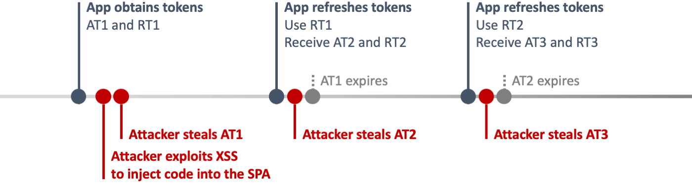 A timeline where the attacker continuously steals access tokens