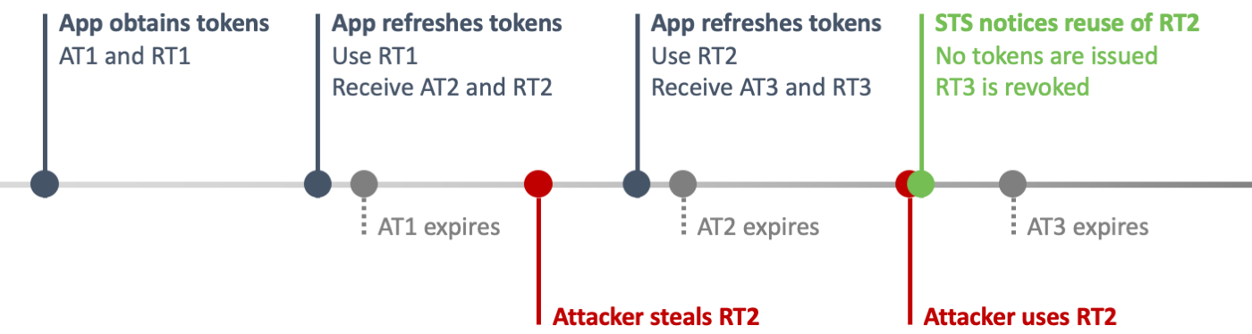 A timeline where the attacker re-uses a stolen refresh token