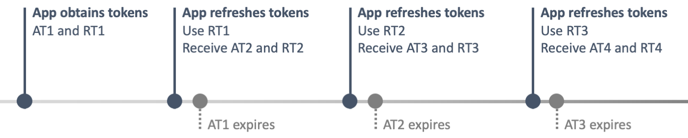 A timeline where the application uses a refresh token with refresh token protection enabled